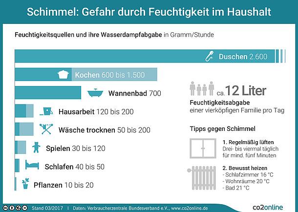 Infografik: Feuchtigkeitsquellen und ihre Wasserdampfabgabe