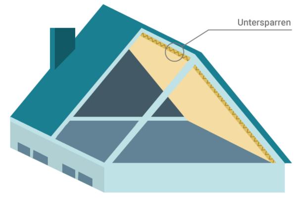 Auf der Grafik ist die Untersparrendämmung abgebildet. Bei dieser Dämmmethode wird das Dämmmaterial meist in Form von festen Dämmplatten von innen unter den Sparren befestigt.