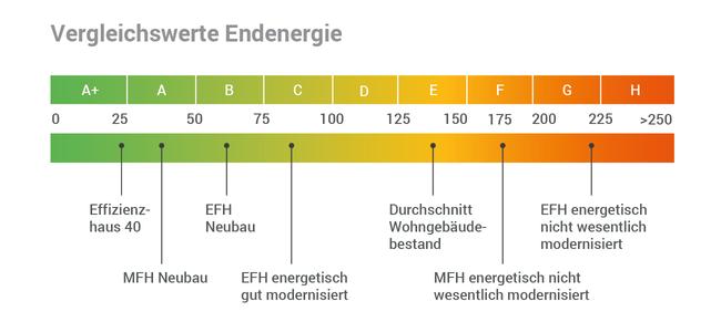 Vergleichswerte Endenergie vom Energieausweis
