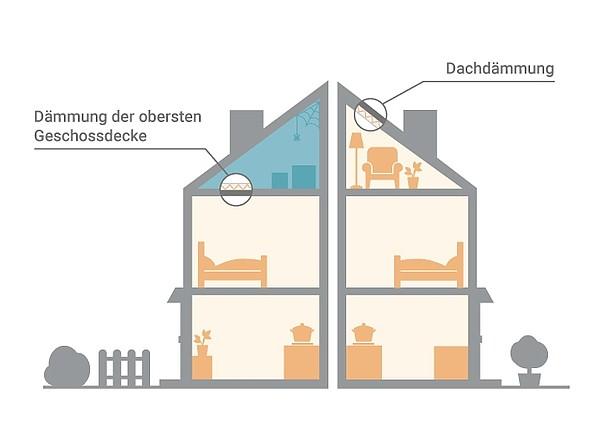 Warum sollten Sie Ihre oberste Geschossdecke dämmen? Abbildung von zwei Haushälften. Linke Hälfte mit Dammung der obersten Geschossdecke und unbeheizten Obergeschoss. Rechte Hälfte mit Dachdämmung und beheizten Obergeschoss.