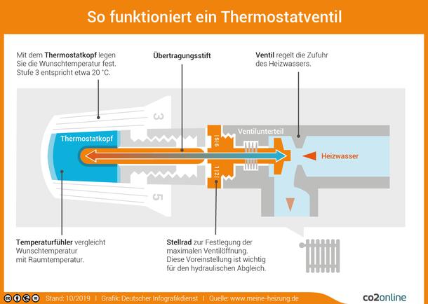 Das Thermostatventil regelt die Warmwasserzufuhr am Heizkörper in Abhängigkeit von der Raumtemperatur.